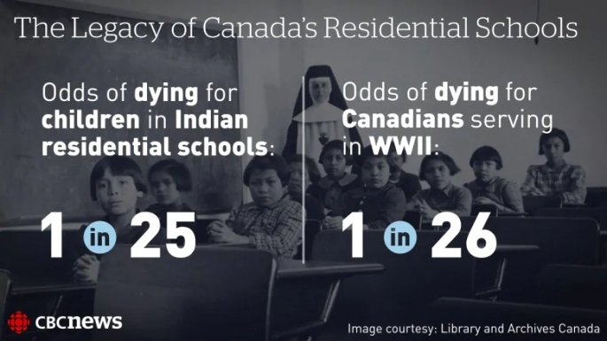 the-legacy-of-canada-s-residential-schools
